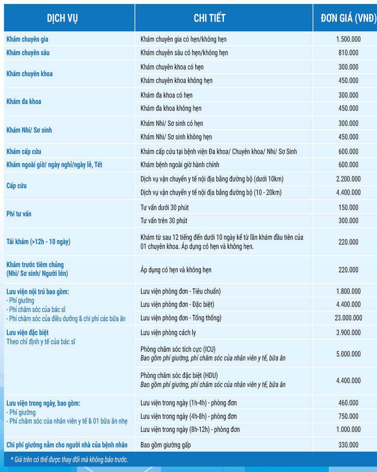 Bảng giá bệnh viện Vinmec Đà Nẵng, Nha Trang, Hải Phòng, Hạ long, vinmec Phú Quốc