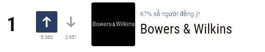 Bowers & Wilkins thương hiệu loa tốt nhất